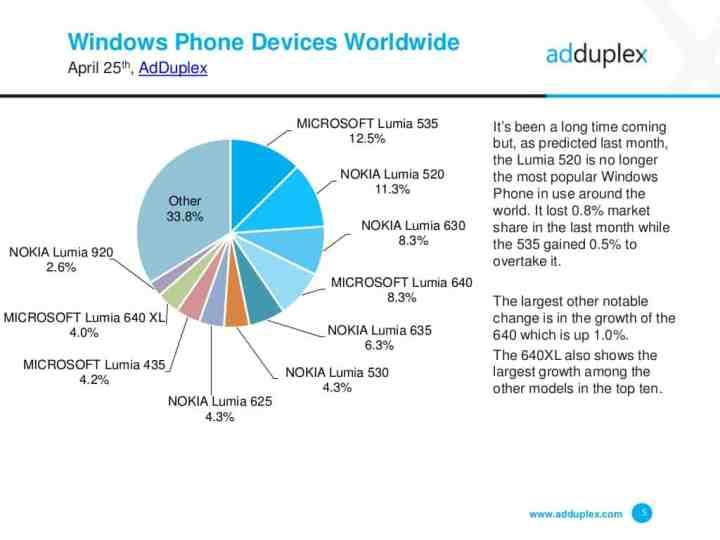 AdDuplex April 2016 All Phones