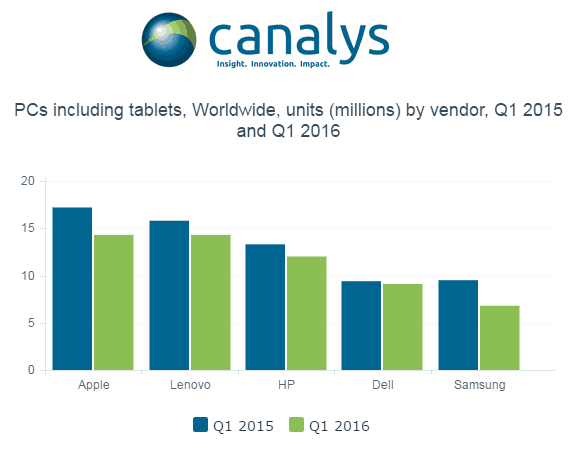 The decline of PCs and tablets are making way for 2-in-1 devices.