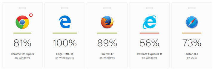 Browser accessibility scores from HTML5Accessibility.