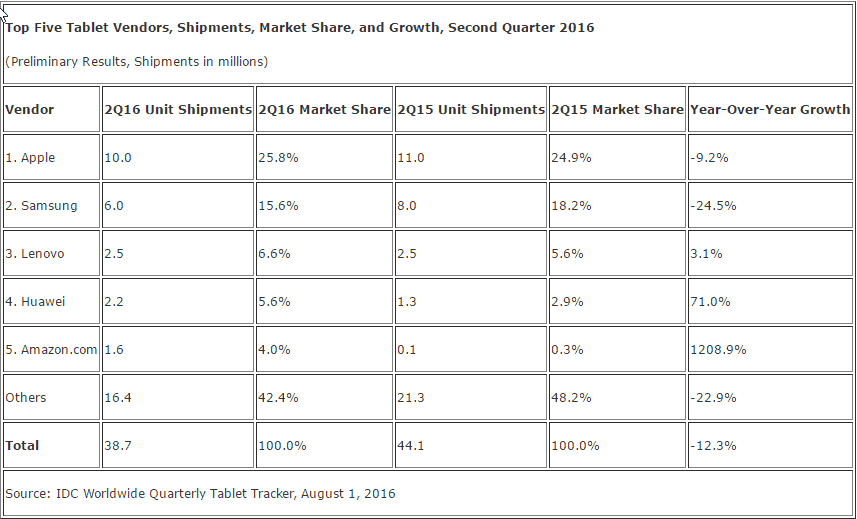 Worldwide Tablet Shipments in millions of units (Source IDC)