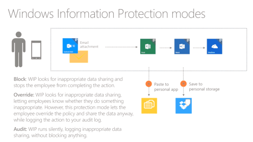 Windows Information Protection