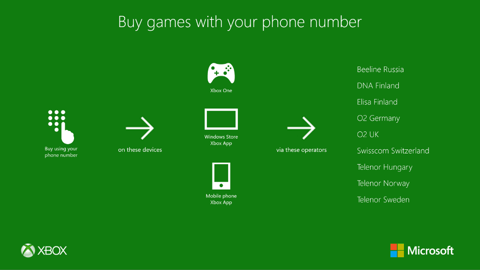 Microsoft, Xbox One, Operator Billing, OB
