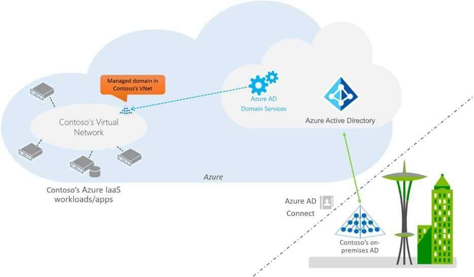 Microsoft Azure AD Domain Services