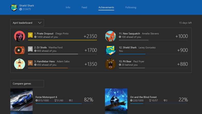 The new Gamerscore leaderboard.