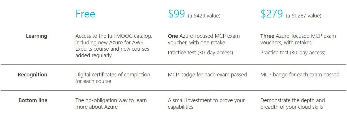 Microsoft to offer new free training courses for Azure OnMSFT com