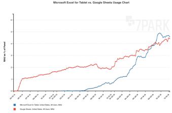MAU - Microsoft Excel vs Google Sheets
