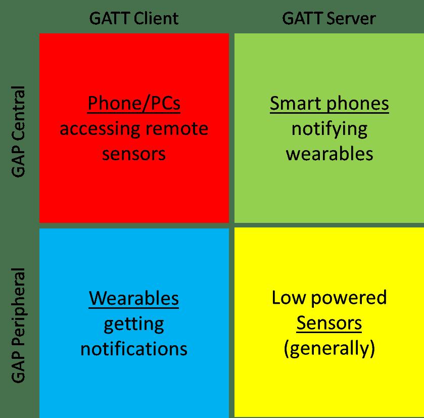Bluetooth GAP Roles