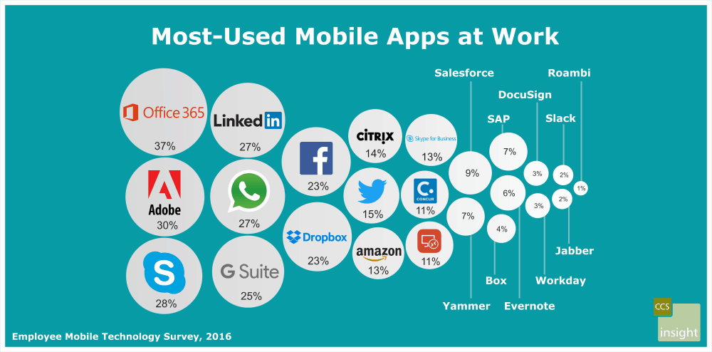 CSS Study: Most Used Apps at Work