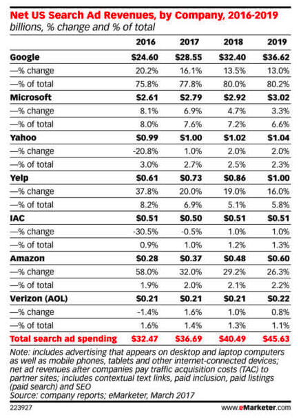 eMarketer US Search ad revenue Bing