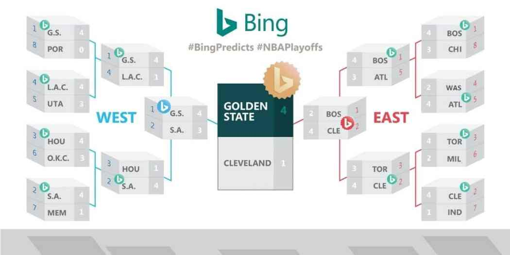 Full NBA Playoff Projection