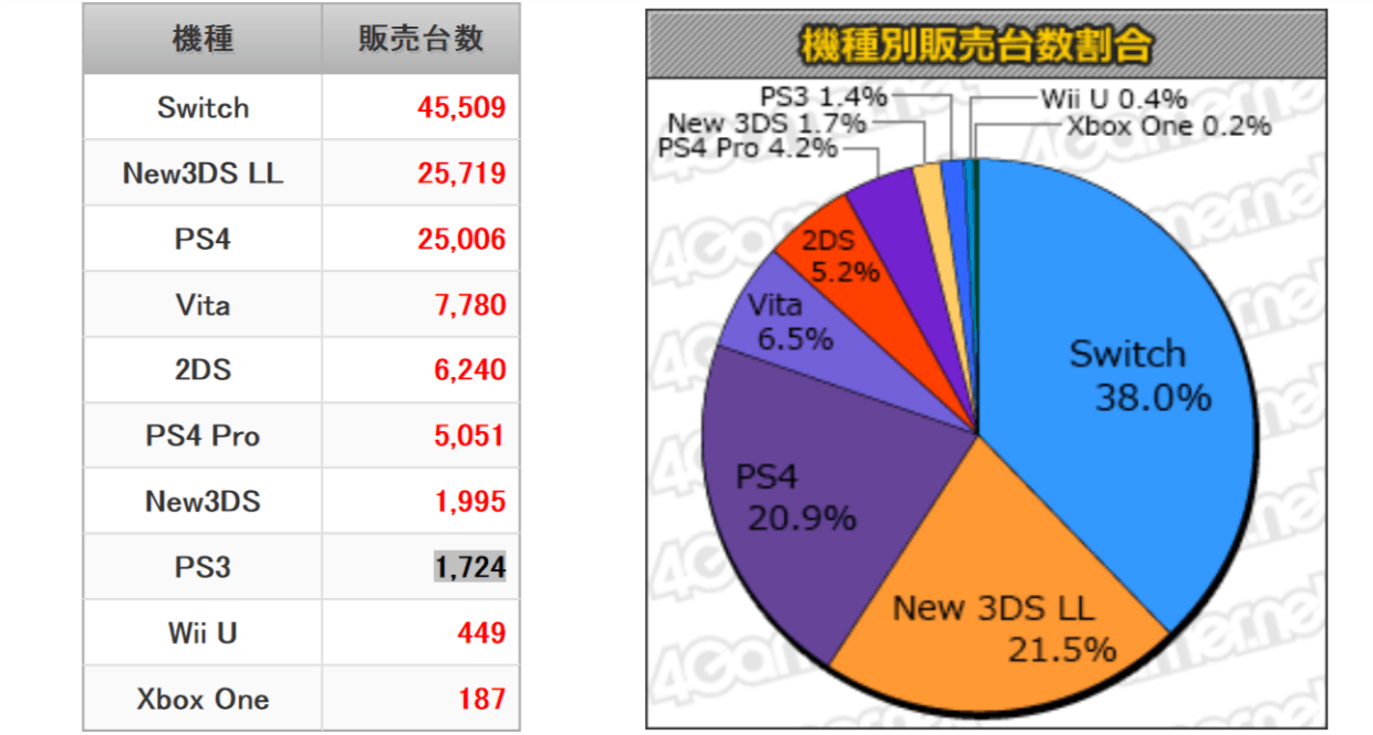 Japan Video Game Console Sales