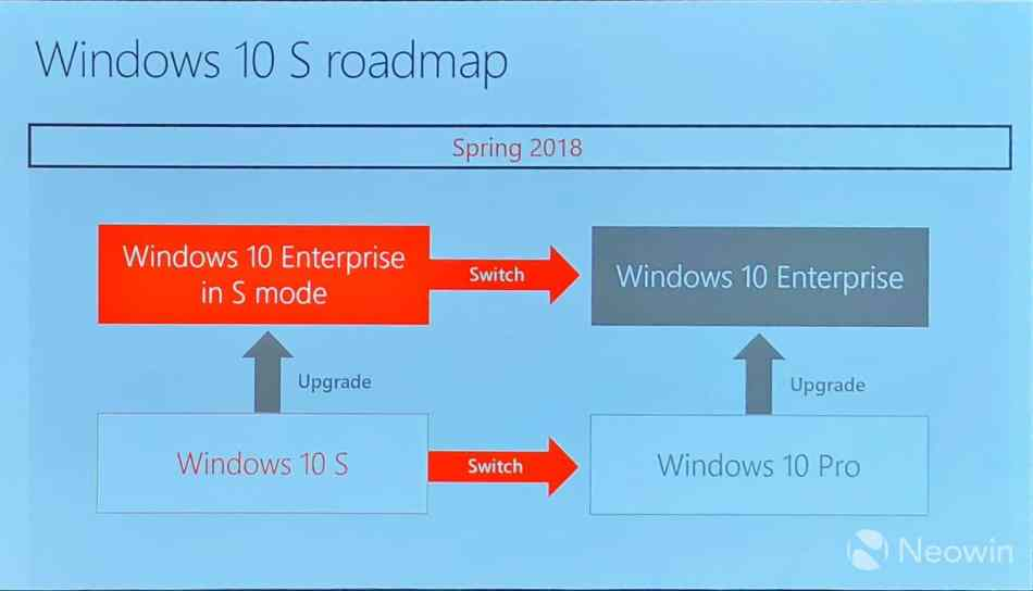 Windows 10 S Roadmap