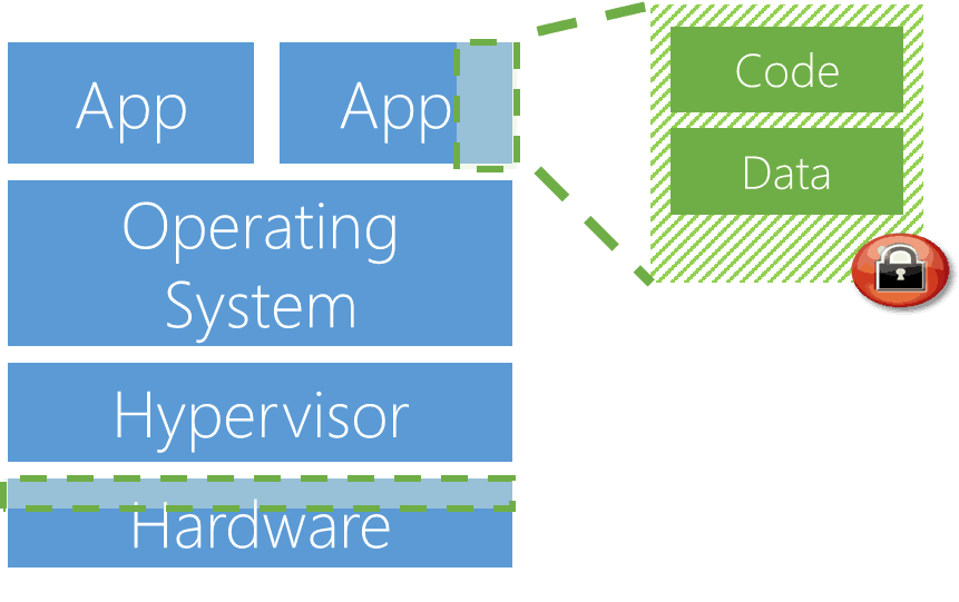 Microsoft, Azure, confidential computing, cloud security