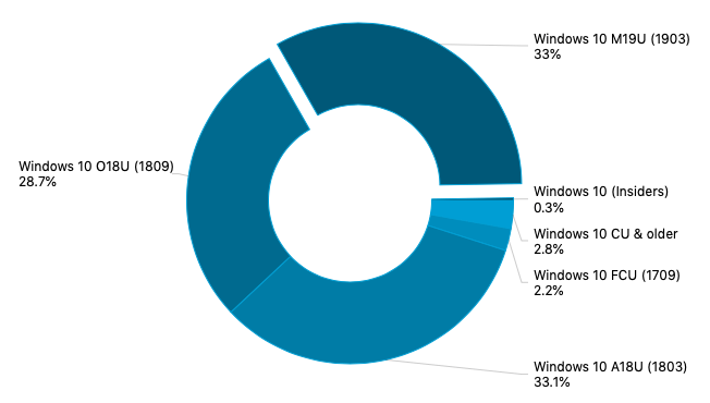 AdDuplex: Windows 10 May 2019 Update usage share went from 11.4% to 33% in August