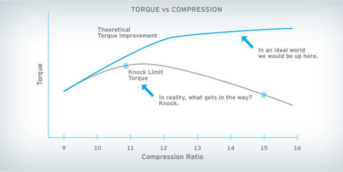 Even OEM's struggle with knock. Here Mazda defines the ideal compression ratio as the one that yields the highest torque for a certain fuel.