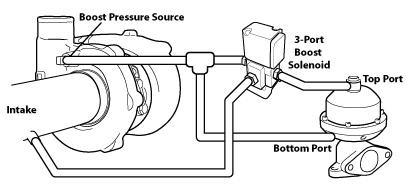 "The ""tee"" method boost control plumbing. Photo Credit: COBB"