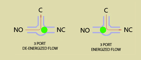 Internal flow layout of a 3 port Boost Control Solenoid