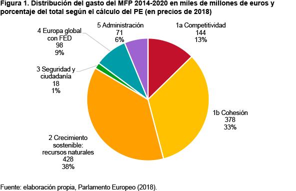 Distribución de gasto del Marco Financiero Plurianual MFP 2021-2027 en miles de millones de euros