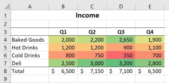 Conditional Formatting with Color Scales