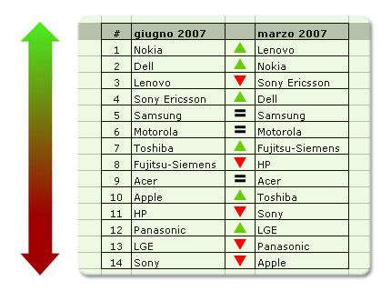 GreenPeace ECO-TECH classifica Giugno 2007