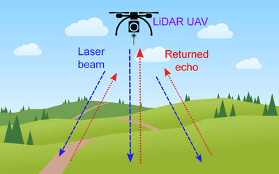Lidar Landscape Survey 2 - Aerial photogrammetry and drone-based LiDAR for surveying missions