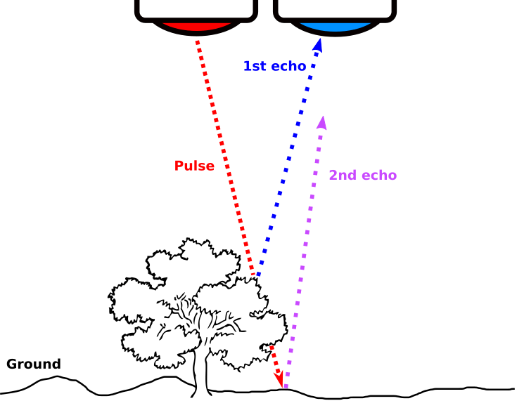 drone lidar echoes - The drone LiDAR operation principle