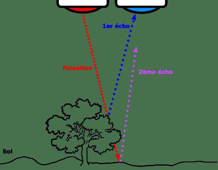 echos lidar drone - Le fonctionnement du LiDAR pour drone