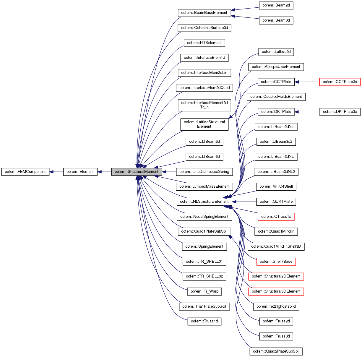 Oofem Oofem Structuralelement Class Reference