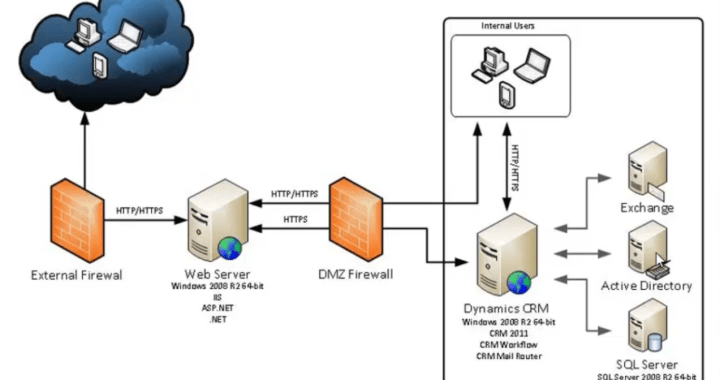 ADXarchitecture