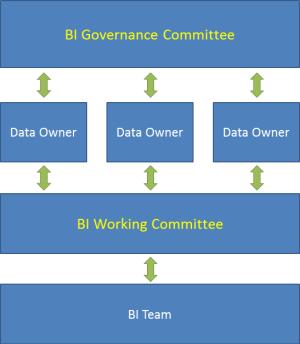 BI Governance Framework