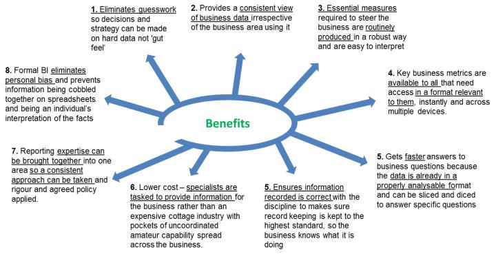 Potential BI business benefits