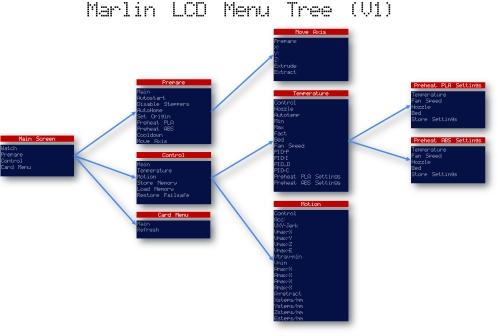 menu_Marlin