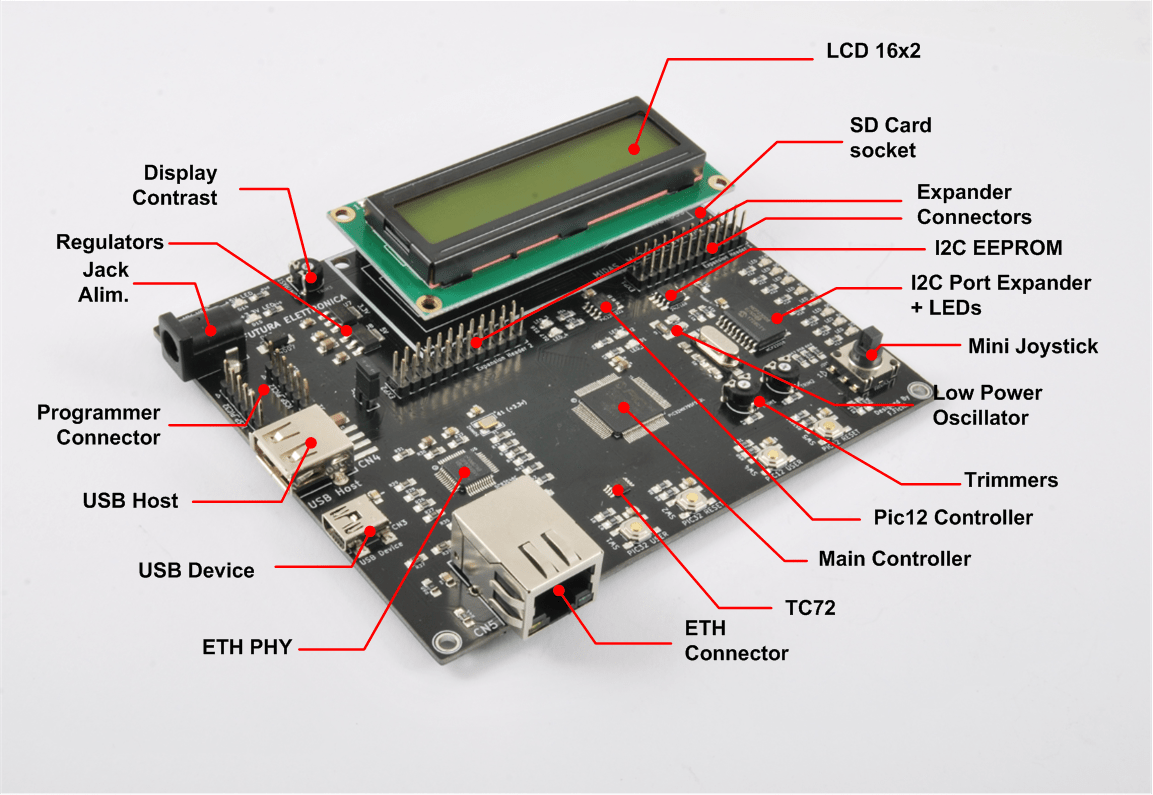 ATHENA32: The Microchip PIC32MX demo board – Documentation Released