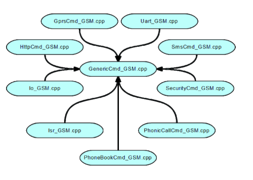 UNIVERSAL GSM SHIELD – The hardware | Open Electronics
