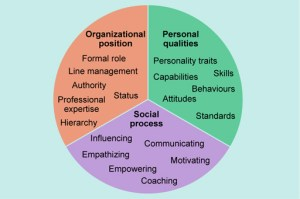 Week 1: What is public leadership?: 122 Three approaches to leadership  OpenLearn  Open