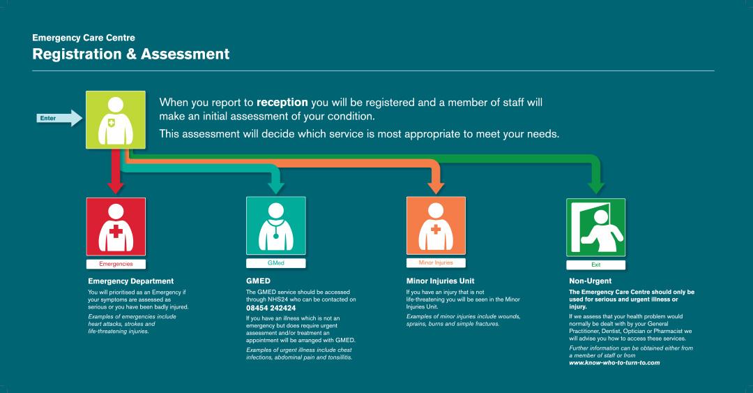 Registration and Assessment