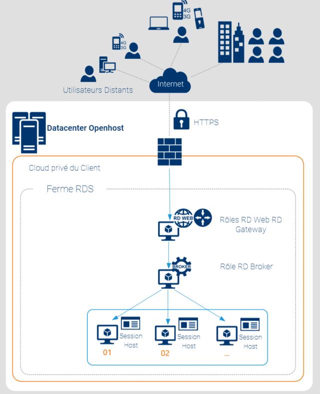 Schéma d'architecture Remote Desktop Services RDS