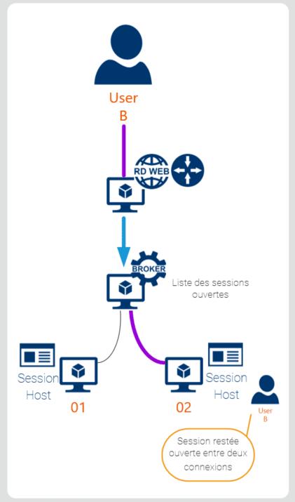 Remote Desktop Service : comment fonctionnent les applications en