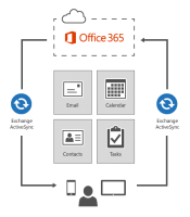 Activesync Exchange synchronisation mails Outlook avec Office 365 Microsoft