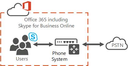 Cloud PBX Office 365 avec Skype Entreprise VoIP