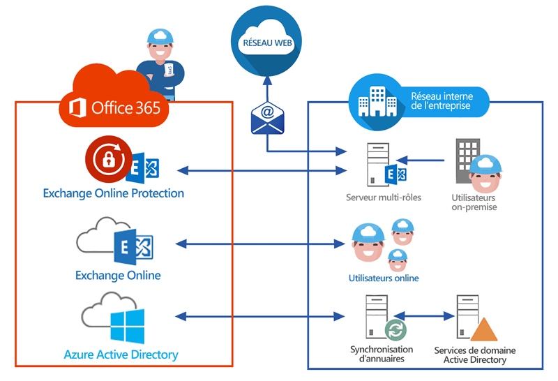 Déploiement Exchange hybride Office 365