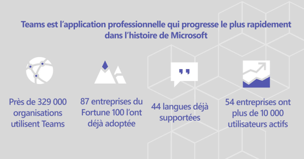 Adoption de Microsoft Teams dans le monde au MS Ignite 18