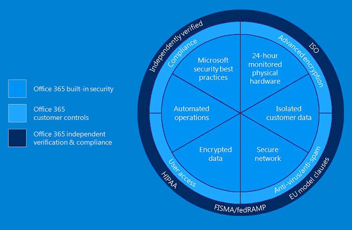 Couches de sécurité et protection des données pour Office 365 par Microsoft France