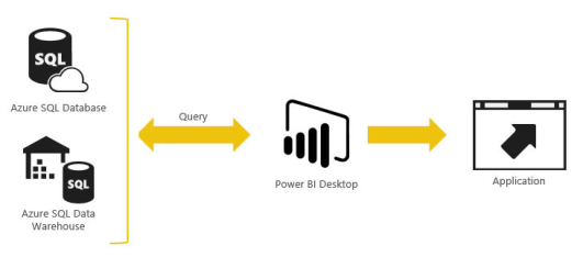 Fonctionnement Microsoft power bi embedded intégration des données dans une application