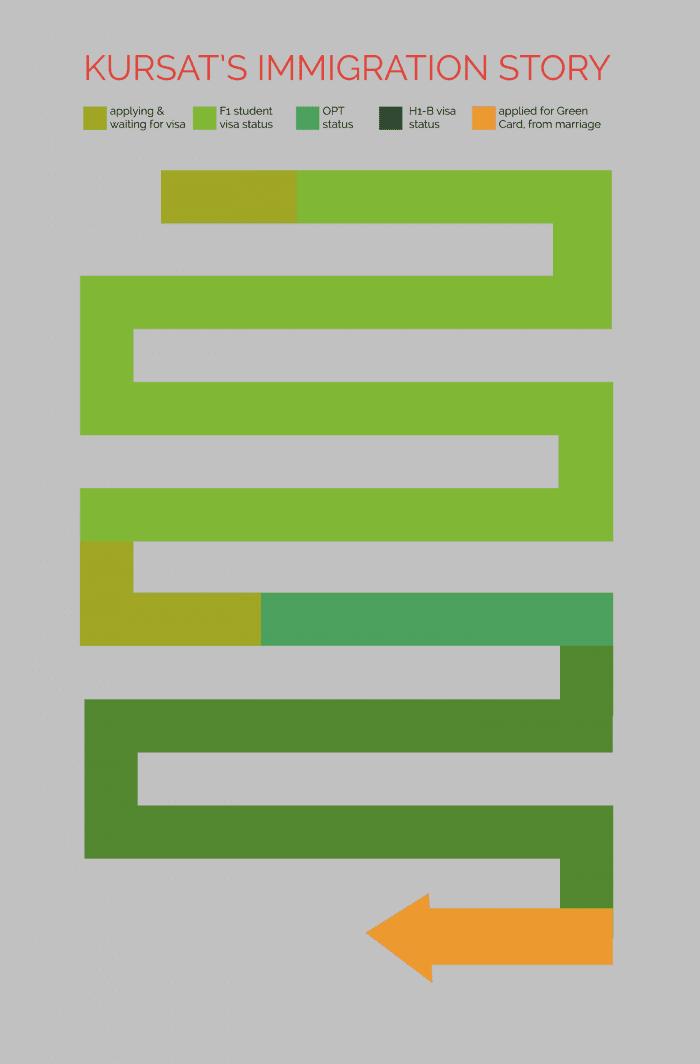 Kursats green Visual Life 1500 w