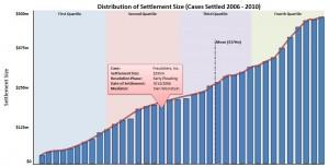 Distribution of Settlements Chart