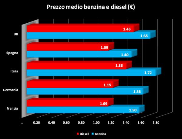 grafico2 petrolio