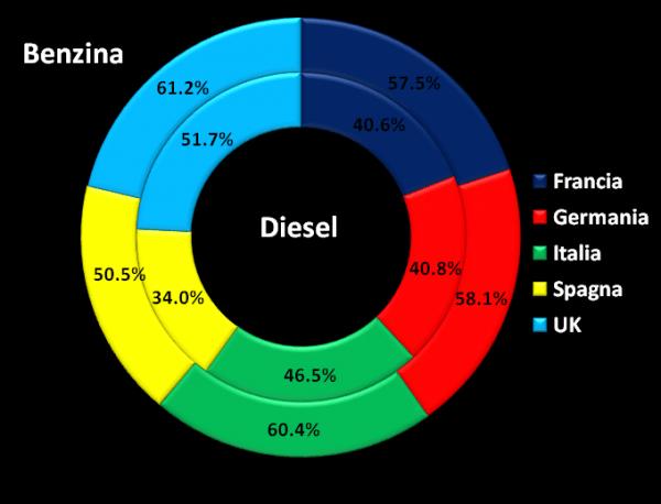 grafico4 petrolio