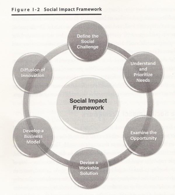 social impact framework