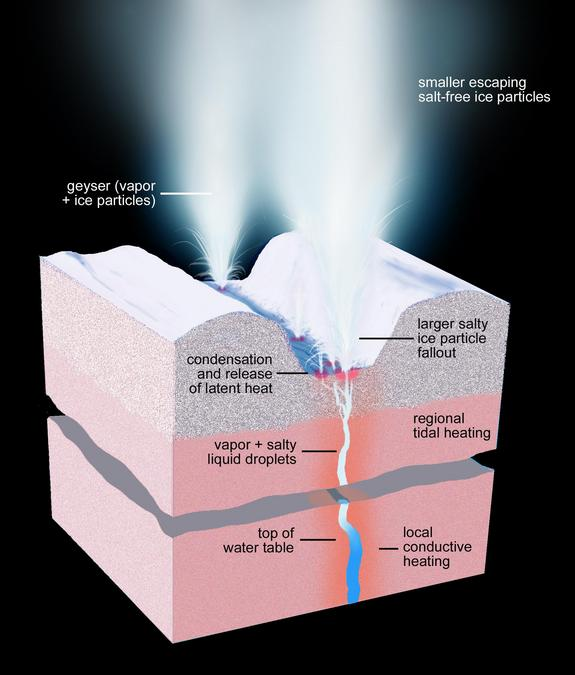 Illustration showing geysers on Enceladus. (Credit: NASA/JPL-Caltech/Space Science Institute)
